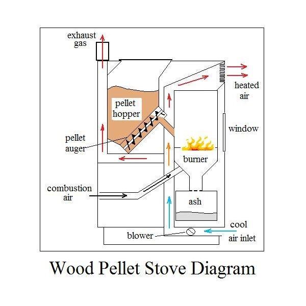 Pettet Fire Diagram