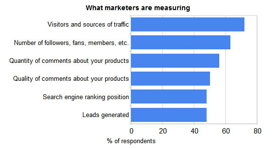 What Social Media Marketers Measure